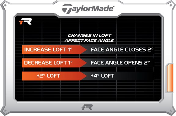 Changing Loft Affects Face Angle