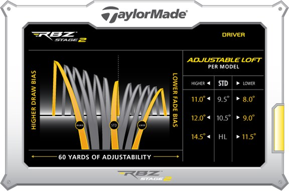 Taylormade Rbz Stage 2 Driver >> TaylorMade RocketBallz RBZ Stage 2 TP Driver Golf Club PreOwned 10.5 Degree at ...